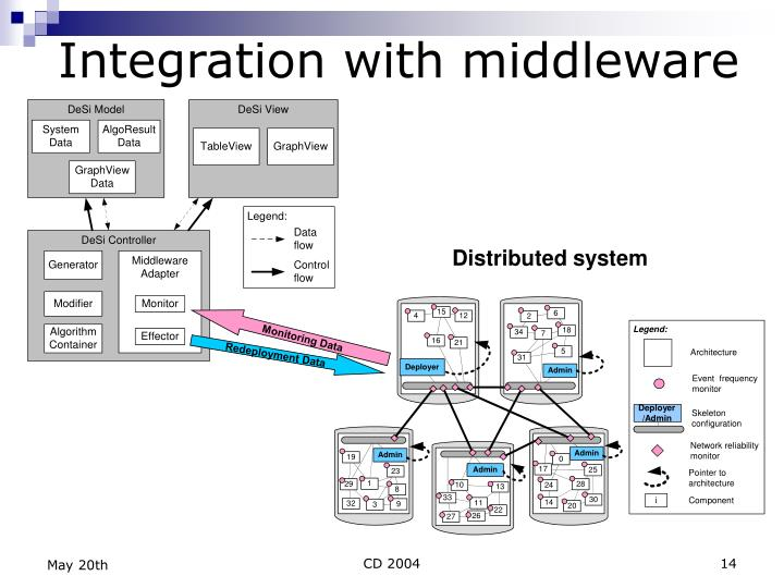 Integration with middleware