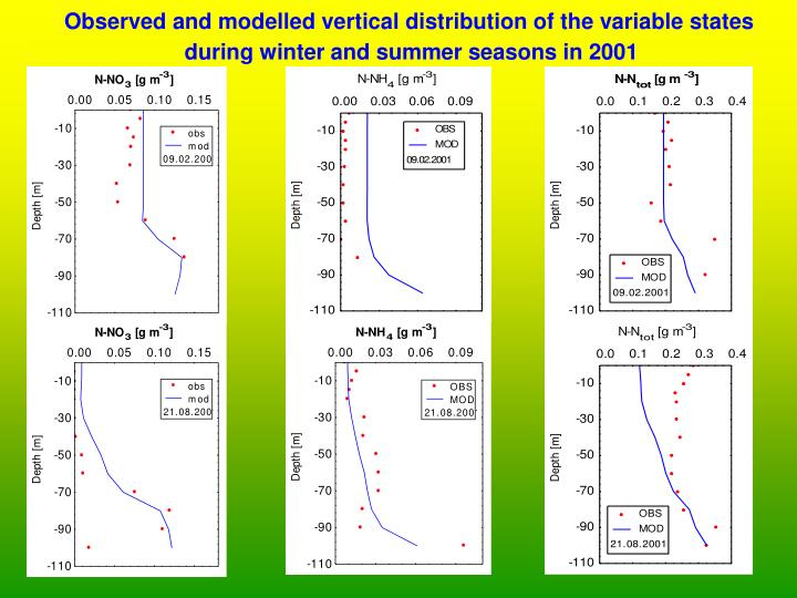 Observed and modelled vertical distribution of the variable states