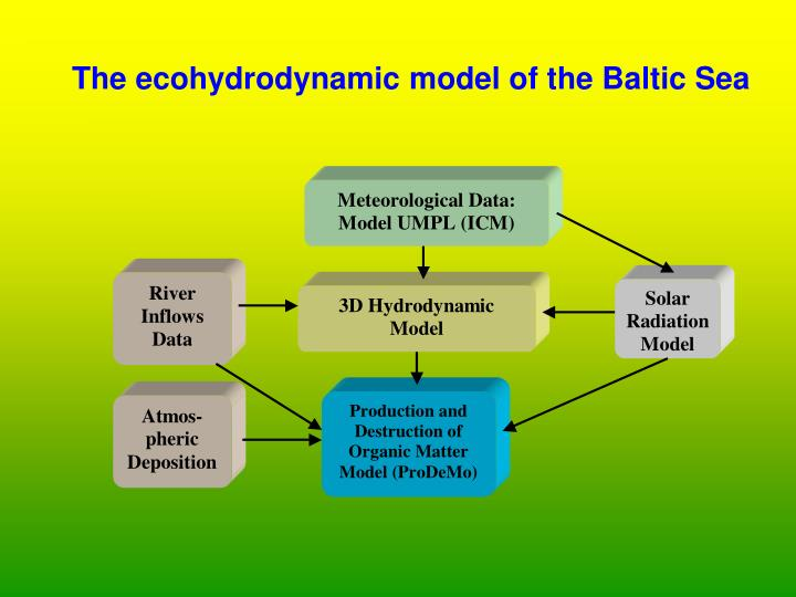 The ecohydrodynamic model of the baltic sea