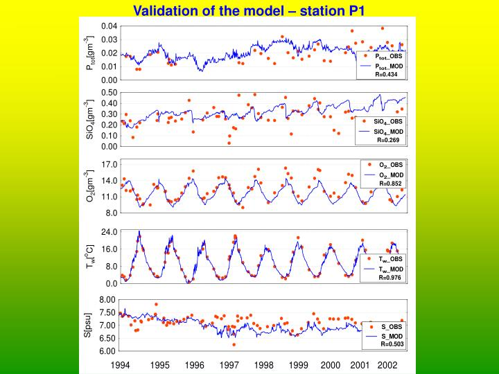 Validation of the model – station P1