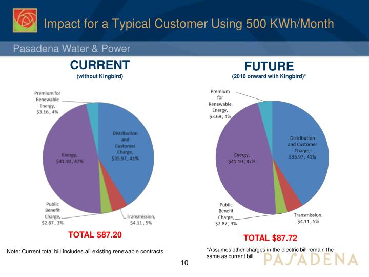 Impact for a Typical Customer Using 500 KWh/Month