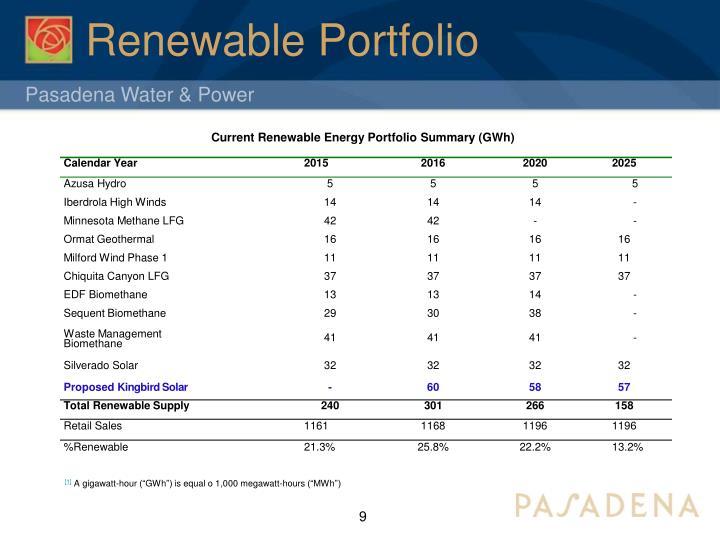 Renewable Portfolio