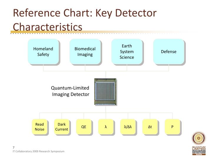 Reference Chart: Key Detector Characteristics