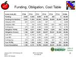 funding obligation cost table