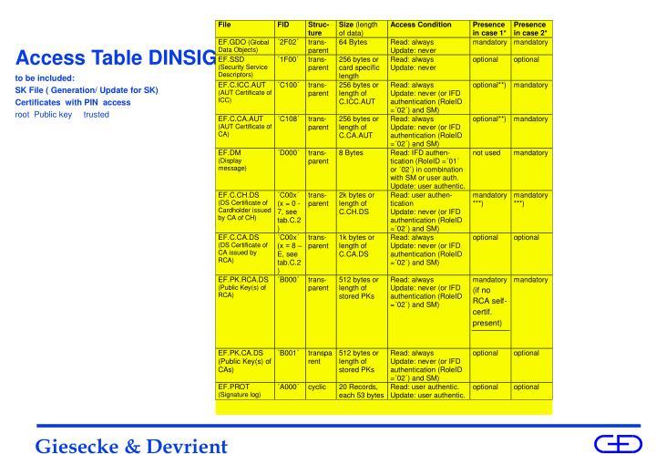 Access Table DINSIG