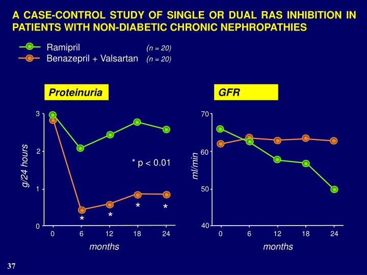 A CASE-CONTROL STUDY OF SINGLE OR DUAL RAS INHIBITION IN PATIENTS WITH NON-DIABETIC CHRONIC NEPHROPATHIES