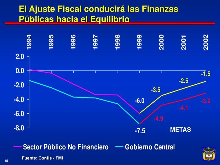 El Ajuste Fiscal conducirá las Finanzas Públicas hacia el Equilibrio