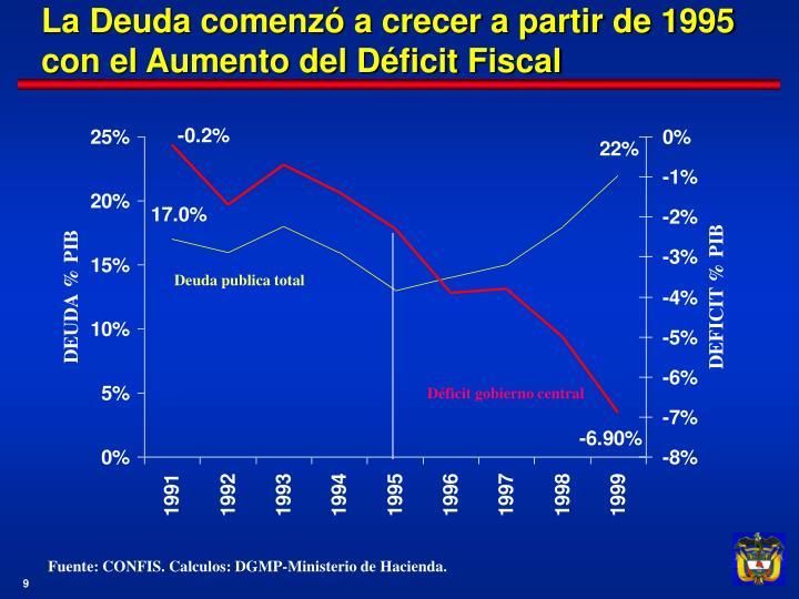 La Deuda comenzó a crecer a partir de 1995 con el Aumento del Déficit Fiscal
