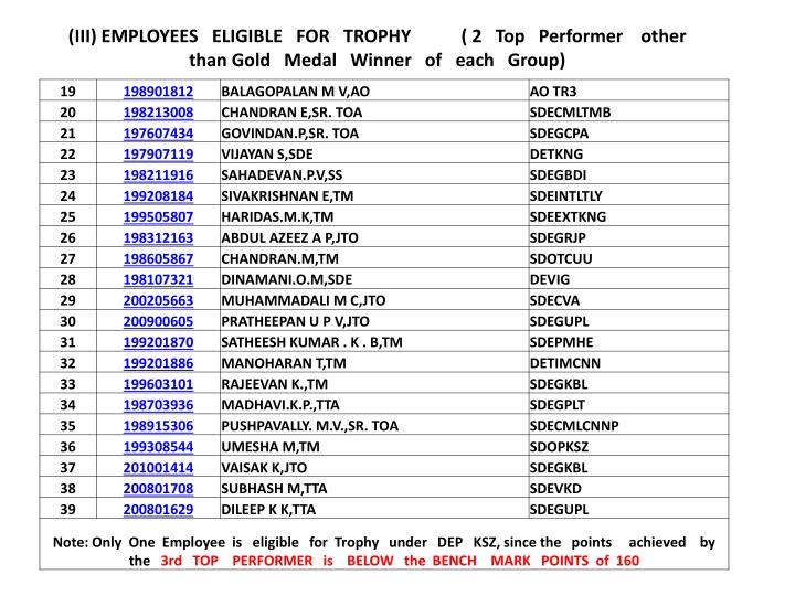 (III) EMPLOYEES   ELIGIBLE   FOR   TROPHY           ( 2   Top   Performer    other than Gold   Medal   Winner   of   each   Group)