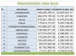 proveedores 2005 2010