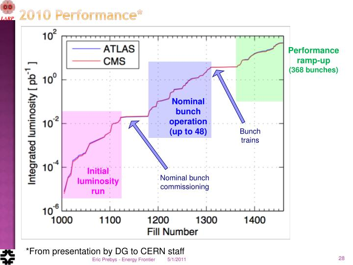 Performance ramp-up