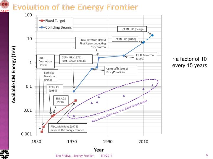 Evolution of the Energy Frontier