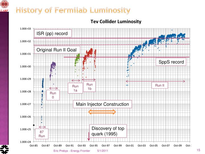 History of Fermilab Luminosity
