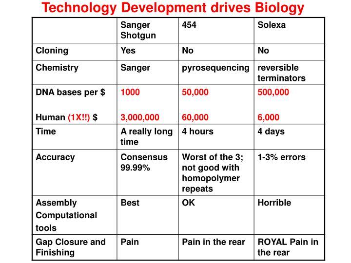 Technology Development drives Biology