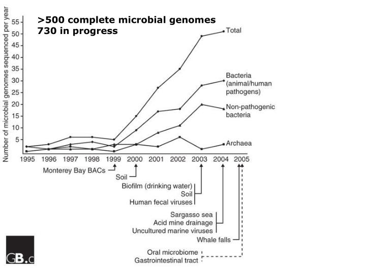 >500 complete microbial genomes
