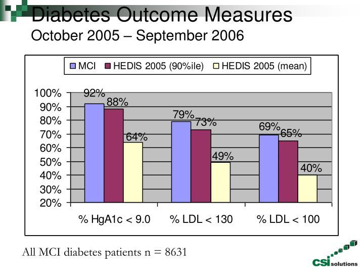 Diabetes Outcome Measures