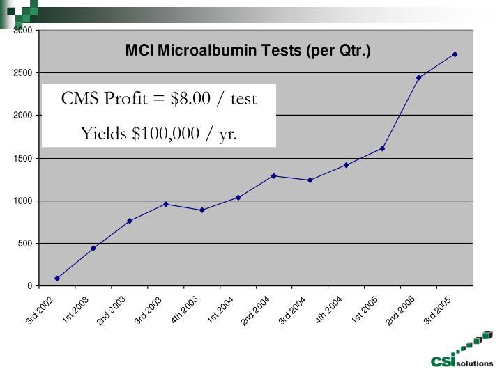 CMS Profit = $8.00 / test