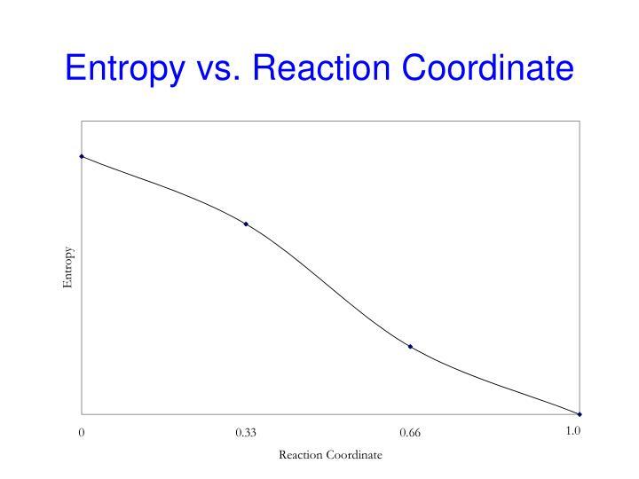 Entropy vs. Reaction Coordinate