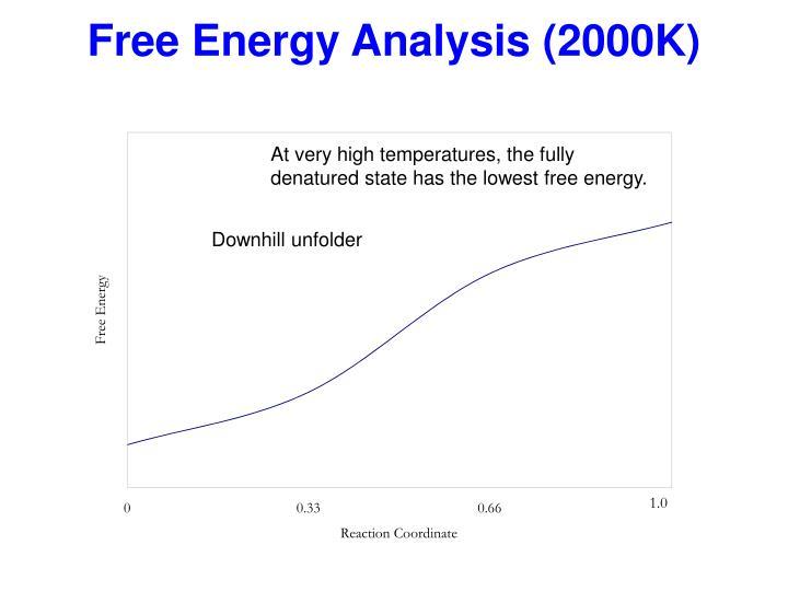 Free Energy Analysis (2000K)