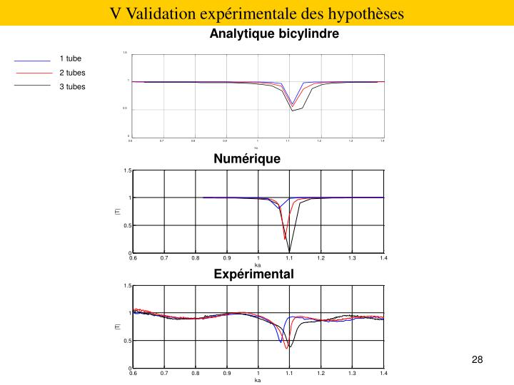 V Validation expérimentale des hypothèses