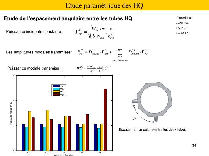 Etude paramétrique des HQ