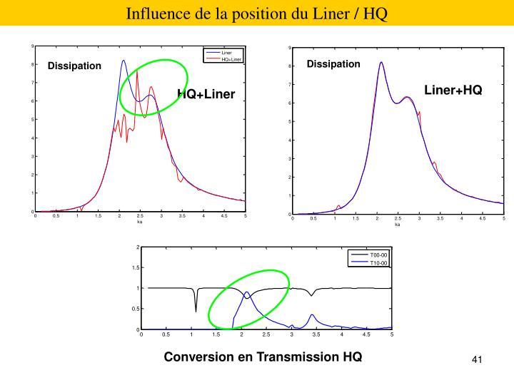 Influence de la position du Liner / HQ