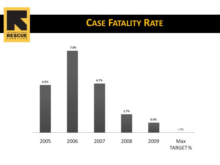 Case Fatality Rate