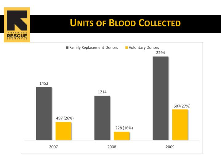 Units of Blood Collected