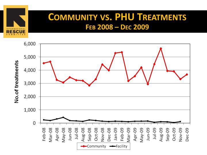 Community vs. PHU Treatments