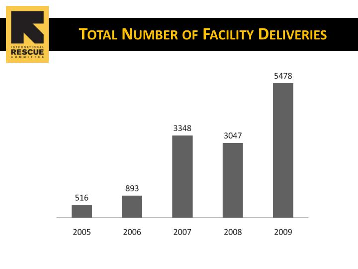 Total Number of Facility Deliveries