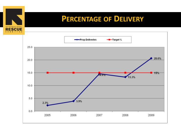 Percentage of Delivery