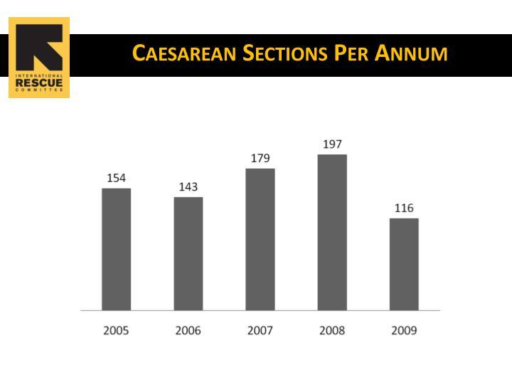 Caesarean Sections Per Annum