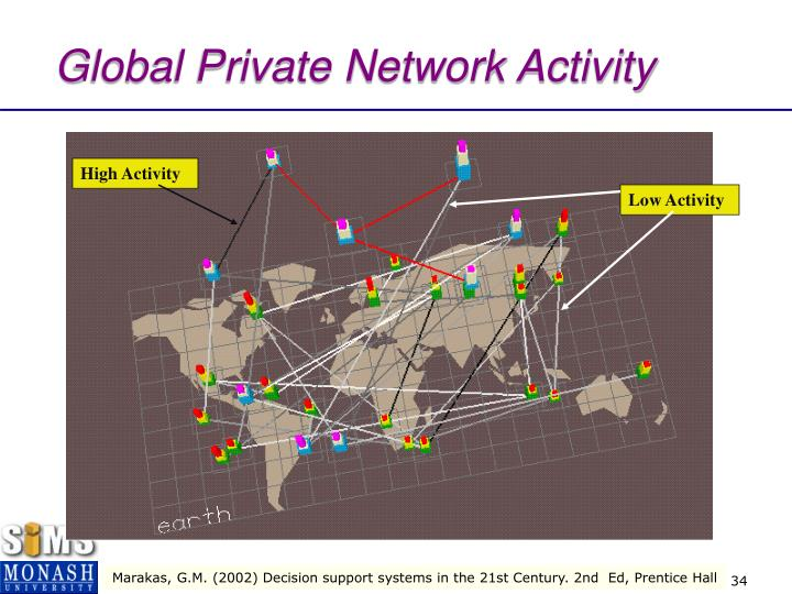 Global Private Network Activity