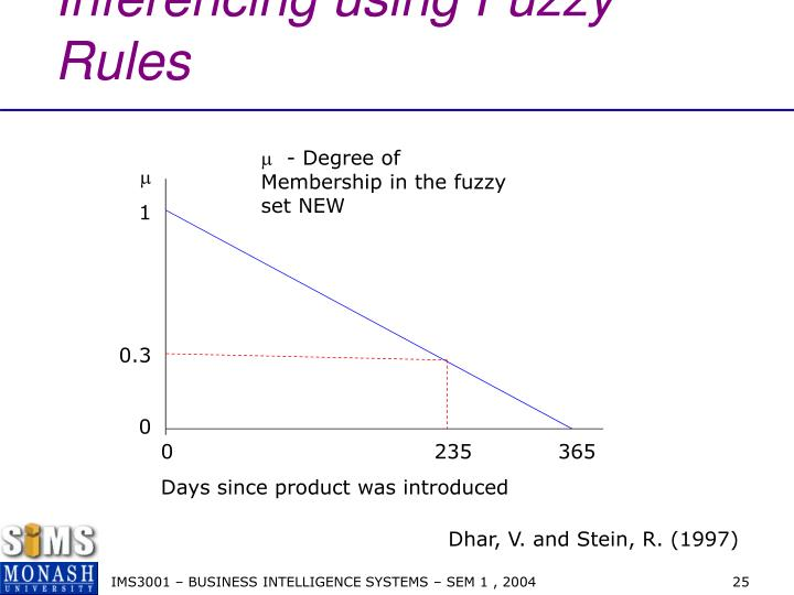 Inferencing using Fuzzy Rules