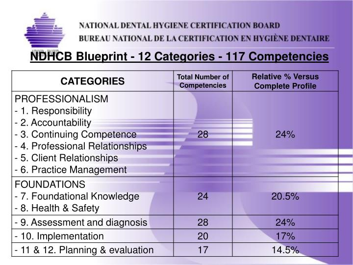 Ppt national certification what is it all about powerpoint ndhcb blueprint 12 categories 117 competencies malvernweather Images