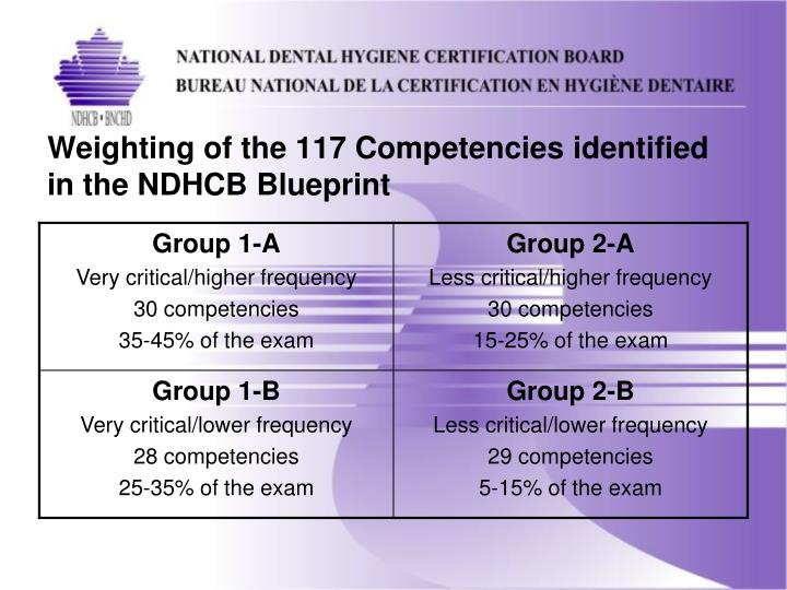 Ppt national certification what is it all about powerpoint weighting of the 117 competencies identified in the ndhcb blueprint malvernweather Choice Image
