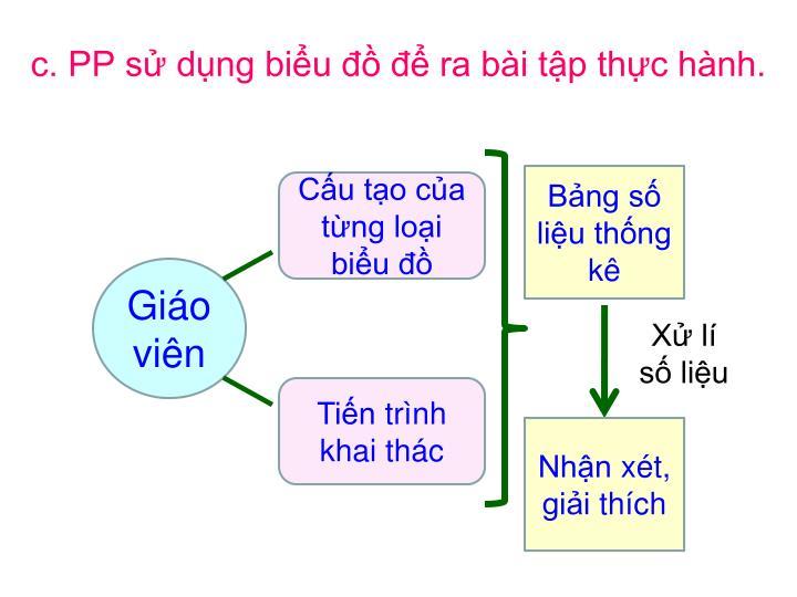c. PP sử dụng biểu đồ để ra bài tập thực hành.