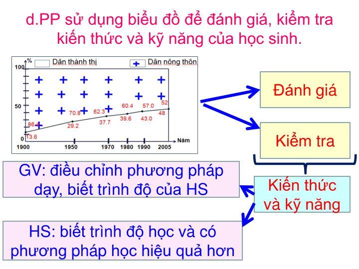 d.PP sử dụng biểu đồ để đánh giá, kiểm tra kiến thức và kỹ năng của học sinh.