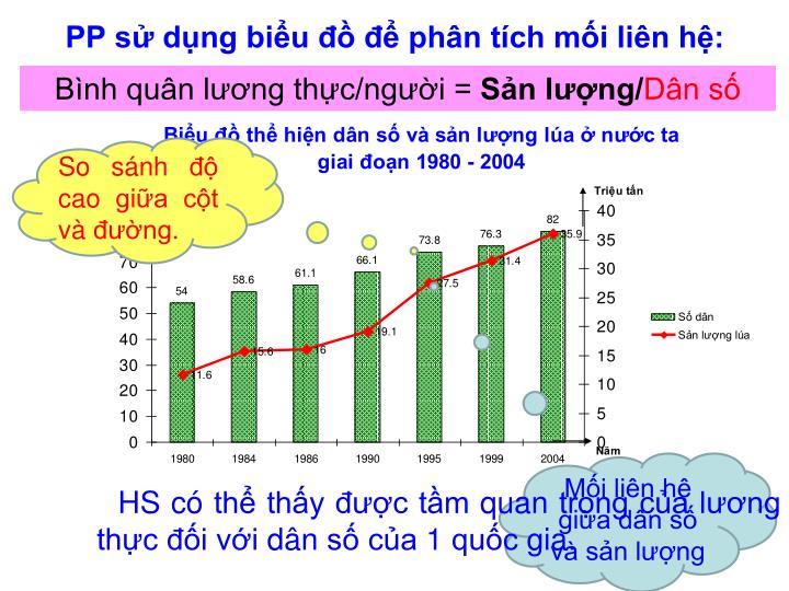 PP sử dụng biểu đồ để phân tích mối liên hệ: