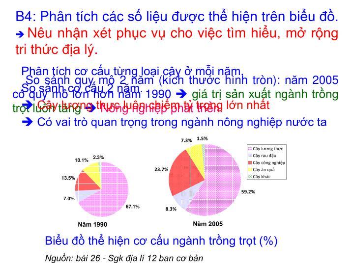 Biểu đồ thể hiện cơ cấu ngành trồng trọt (%)