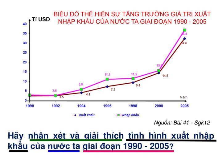 BIỂU ĐỒ THỂ HIỆN SỰ TĂNG TRƯỞNG GIÁ TRỊ XUẤT NHẬP KHẨU CỦA NƯỚC TA GIAI ĐOẠN 1990 - 2005