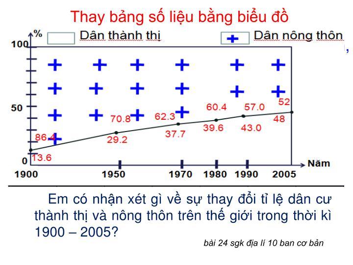 Thay bảng số liệu bằng biểu đồ