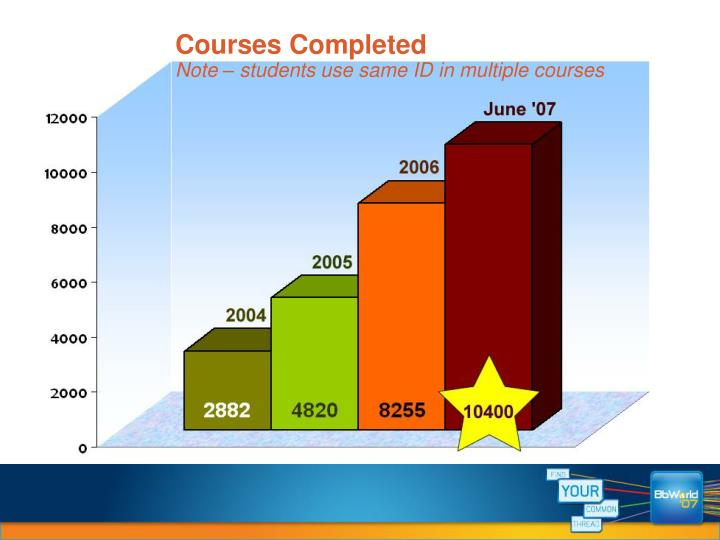 Courses Completed