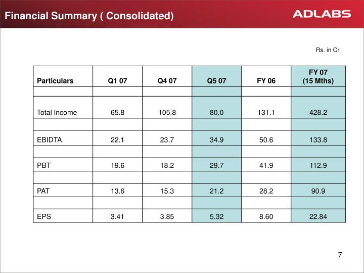 Financial Summary ( Consolidated)