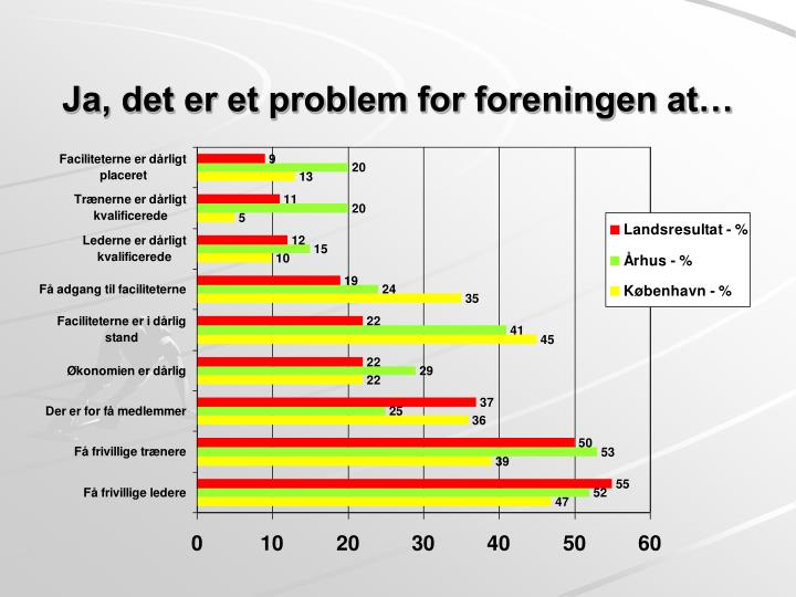 Ja, det er et problem for foreningen at…