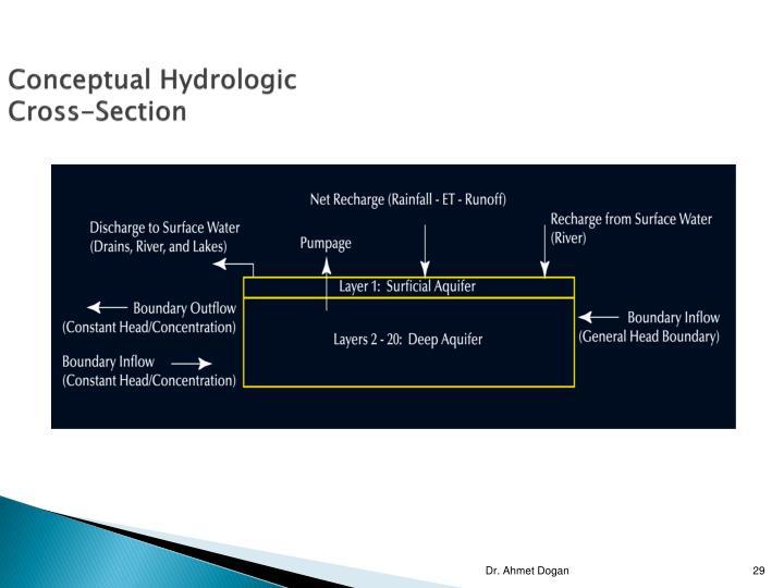 Conceptual Hydrologic