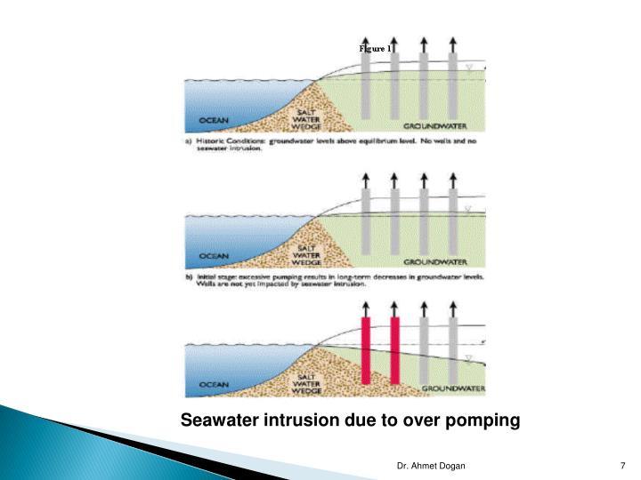 Seawater intrusion due to over pomping