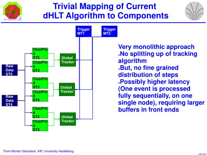 Trivial Mapping of Current