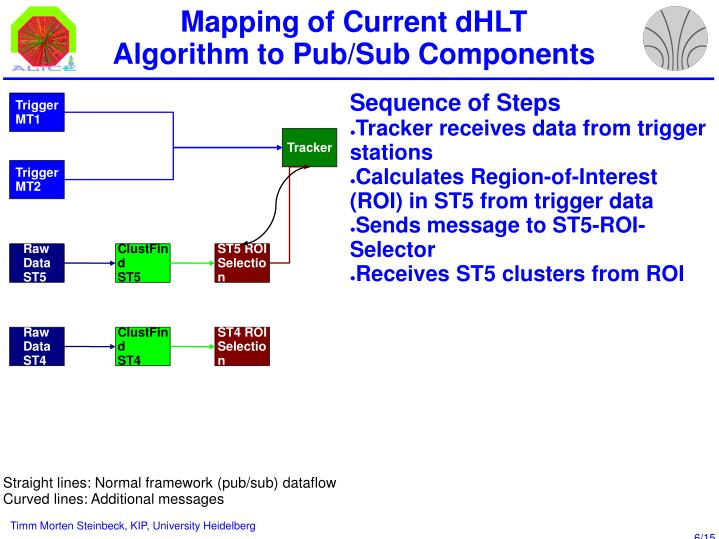 Mapping of Current dHLT