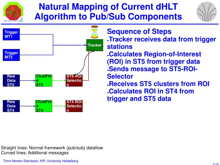 Natural Mapping of Current dHLT